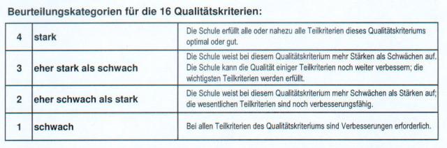 Beurteilungskategorien Schulinspektion
